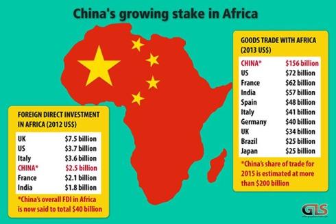 Gerangel um Afrikas Reichtümer. Quellen: 'Konferenz der Vereinten Nationen für Handel und Entwicklung' und IWF (Schätzungen ausgenommen)