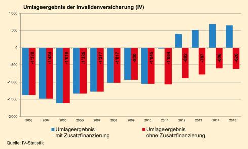 Da nützt alle Schönfärberei nichts: Ohne die 2017 auslaufende Zusatzfinanzierung steckt die IV tief in den roten Zahlen. Zahlen in Mio CHF.