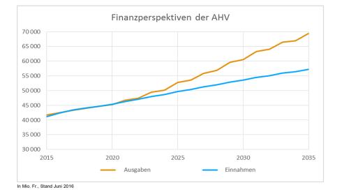 Das Umlagedefizit wird in der AHV wegen den demographischen Herausforderungen bis 2035 massiv ansteigen. Wird die schädliche und verantwortungslose AHV-Initiative angenommen, dann kommen ab 2018 über 4 Mrd. Ausgaben hinzu, welche bis 2030 auf 5.5 Mrd. steigen. Quelle: Bundesamt für Sozialversicherungen