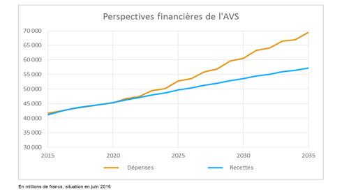 Le déficit de répartition de l'AVS va connaître d'ici à 2035 une augmentation massive en raison de l'évolution démographique. Si l'initiative nuisible et irresponsable sur l'AVS est acceptée, plus de 4 milliards de francs de dépenses supplémentaires devront être couverts à partir de 2018, montant qui atteindra 5,5 milliards en 2030. Source: Office fédéral des assurances sociales
