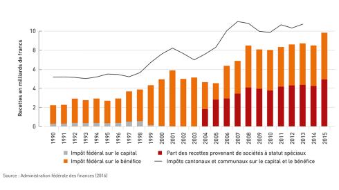Depuis 1990, les contributions fiscales des entreprises ont presque quadruplé. Ce faisant, cette manne fiscale progresse de manière plus rapide que le produit intérieur brut (PIB) ou les rentrées fiscales des personnes privées. Nous profitons tous d'une économie plus forte et d'une fiscalité attractive.